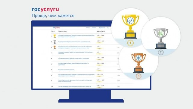 На Едином портале госуслуг заработал «Народный рейтинг электронных госуслуг»