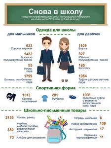 Сумма всех слагаемых: о ценах на товары для школьников